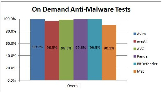 on demand anti-malware tests
